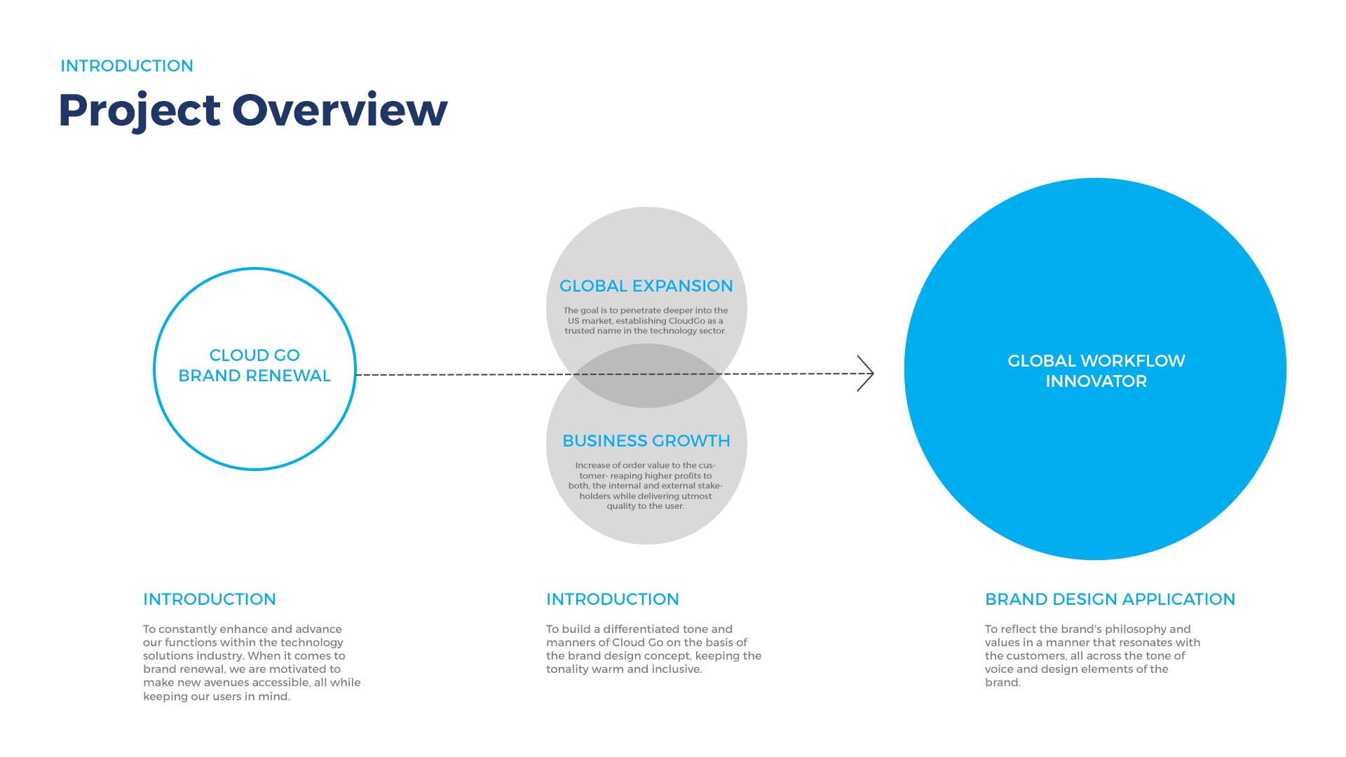 Cloud Go Project Overview