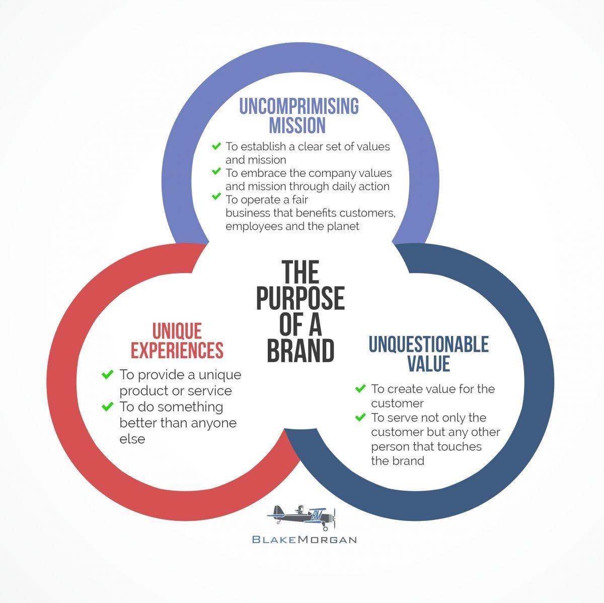 Go-Beyond-Obvious-Create-Brand-Environment